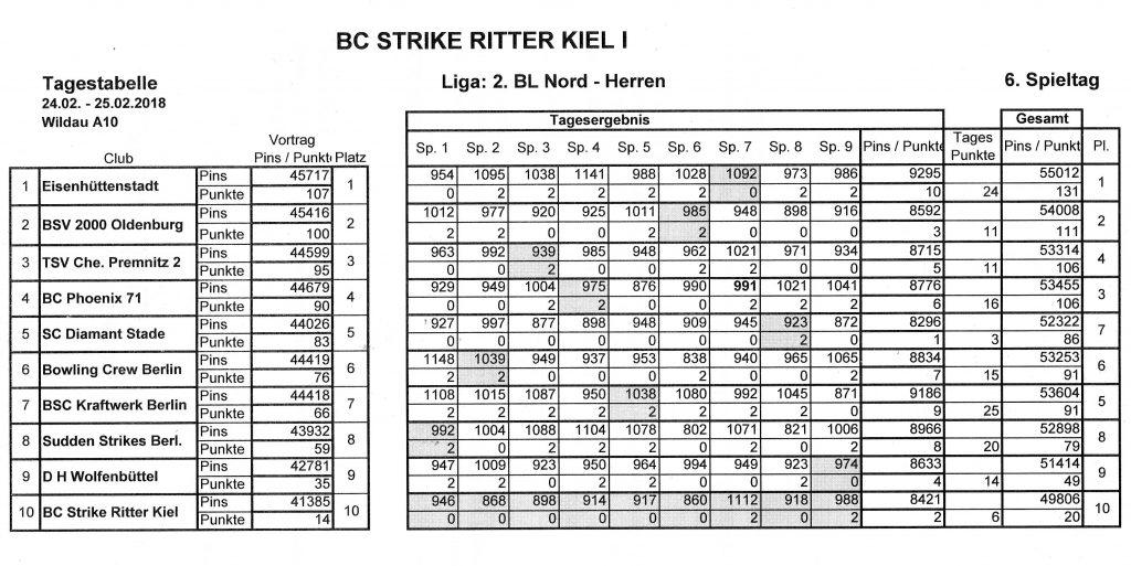 Bl Tabelle 2021/18